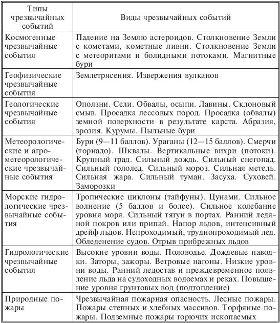 Таблица 1.2.1