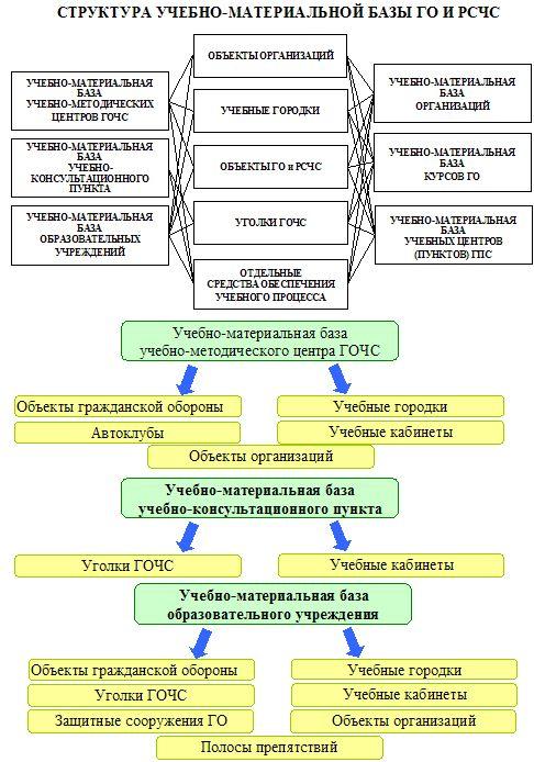 схема оповещения работников организации по го и чс образец - фото 8