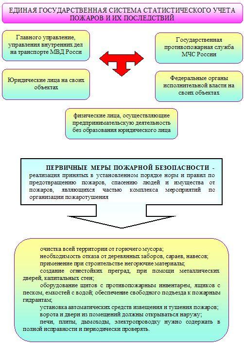 Инструкция по пожарной безопасности в медицинском учреждении