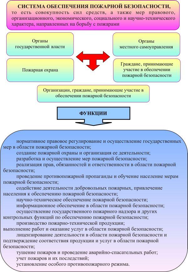 Организационно-технические основы обеспечения пожарной безопасности