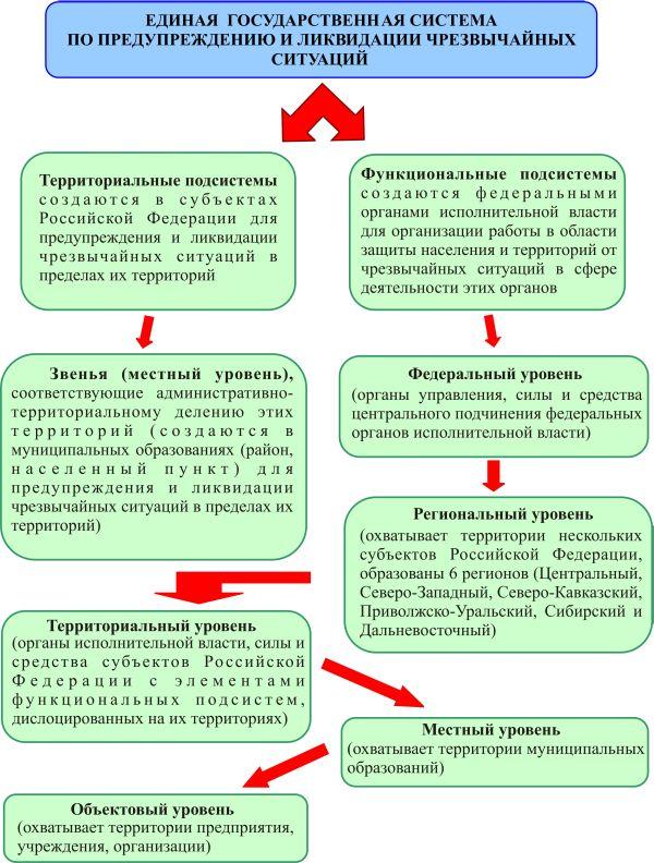 Реферат режимы функционирования рсчс 5325