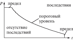 01.12. Пороговый уровень опасности