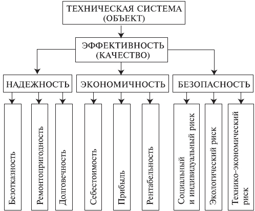 Основные понятия теории надежности Основные свойства технических систем