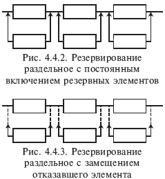 04.4. Резервирование