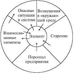 05.1. Системный подход к анализу возможных отказов
