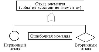06.08. Дерево отказов - ДО