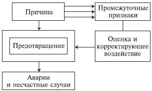 06.05. Методы проверочного листа (Check-list)