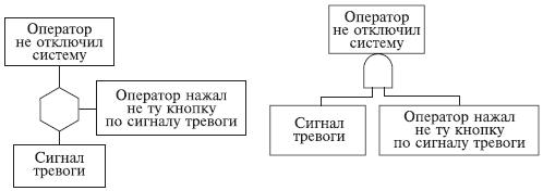 06.08. Дерево отказов – ДО
