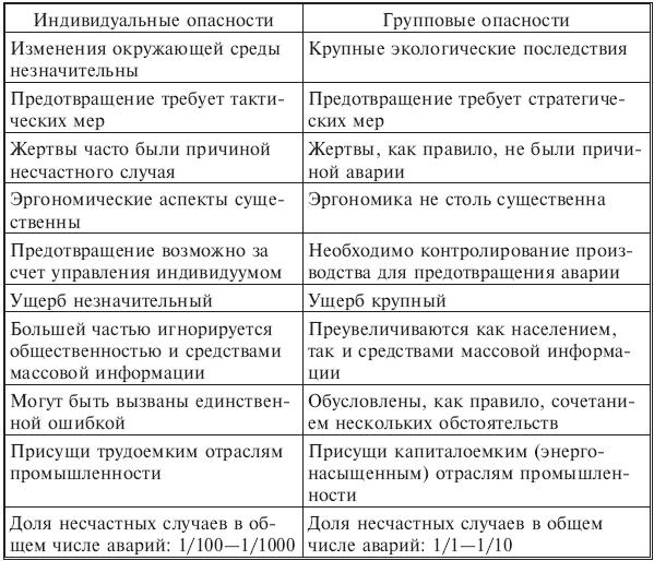01.04.01. Примеры таксономий