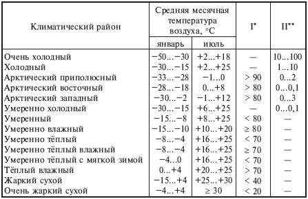 03.2. Классификация внешних воздействующих факторов