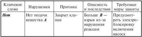 06.04. Метод анализа опасностей и работоспособности - АОР