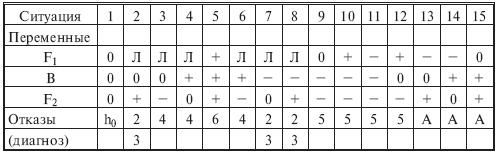06.14. Таблицы состояний и аварийных сочетаний