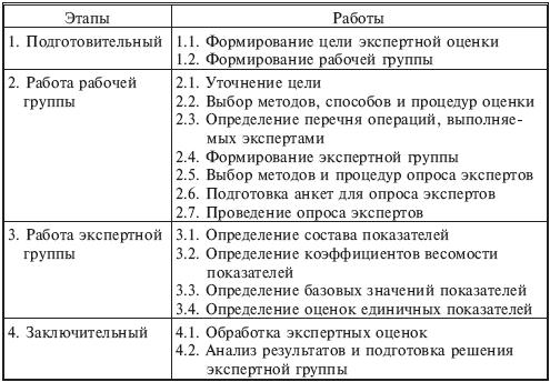 08.2. Организация экспертизы