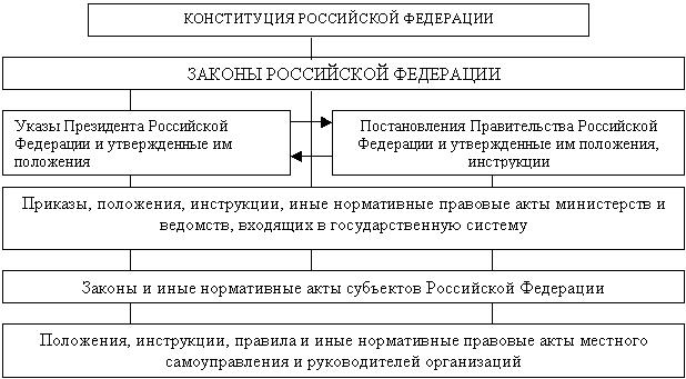 Рис.1.4.1 Структурная схема