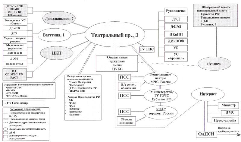 Функциональная схема АИУС РСЧС