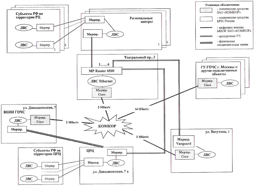 Схема подключения объектов МЧС