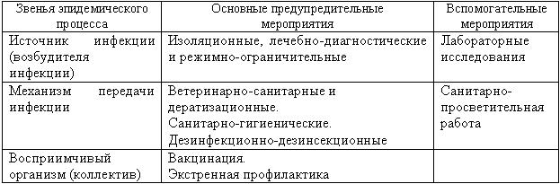 Перечисленные в табл.